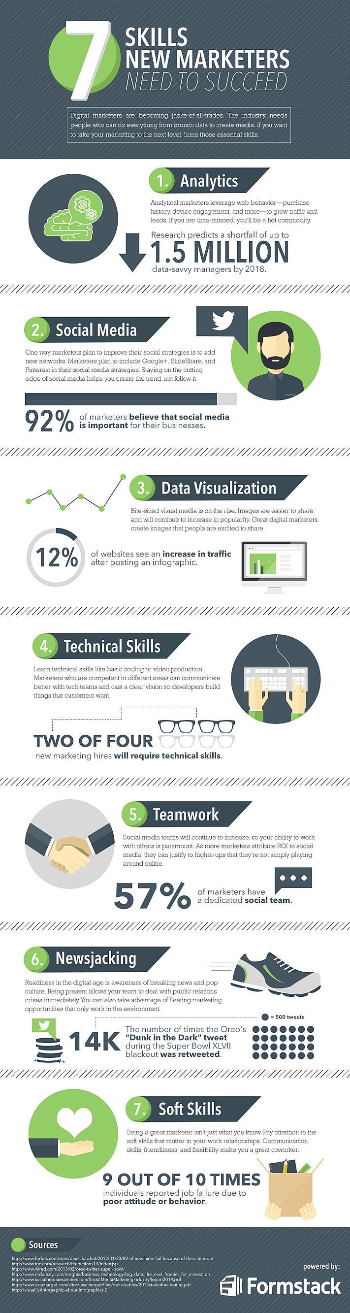 7 marketing vaardigheden | Bureau Bright