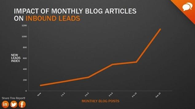 Inbound leads grafiek | Bureau Bright
