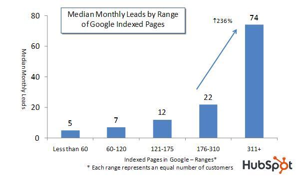 Blog post als online advertentie medium | Bureau Bright