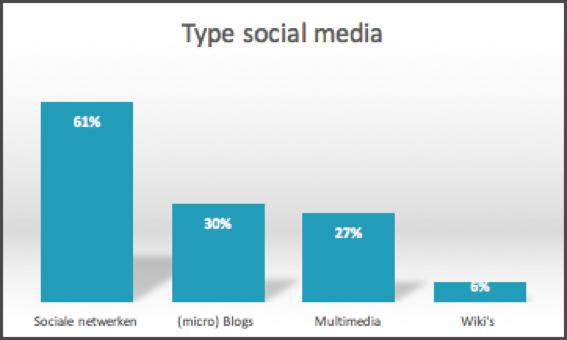 Type social media   Bureau Bright