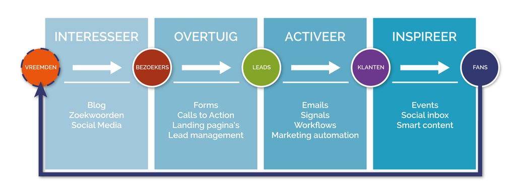 Inbound marketing resultaten | Bureau Bright