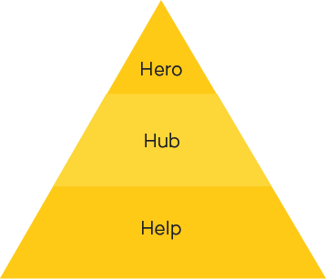 3H model content marketing: Hero, Hub en Help
