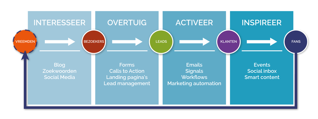 Inbound marketing methode | Bureau Bright