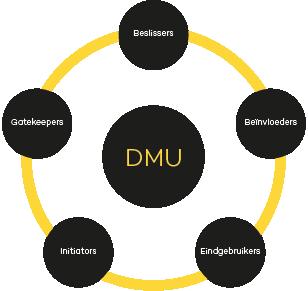 DMU model voor leadgeneratie