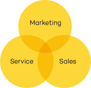 Marketing, Sales en Service in inbound