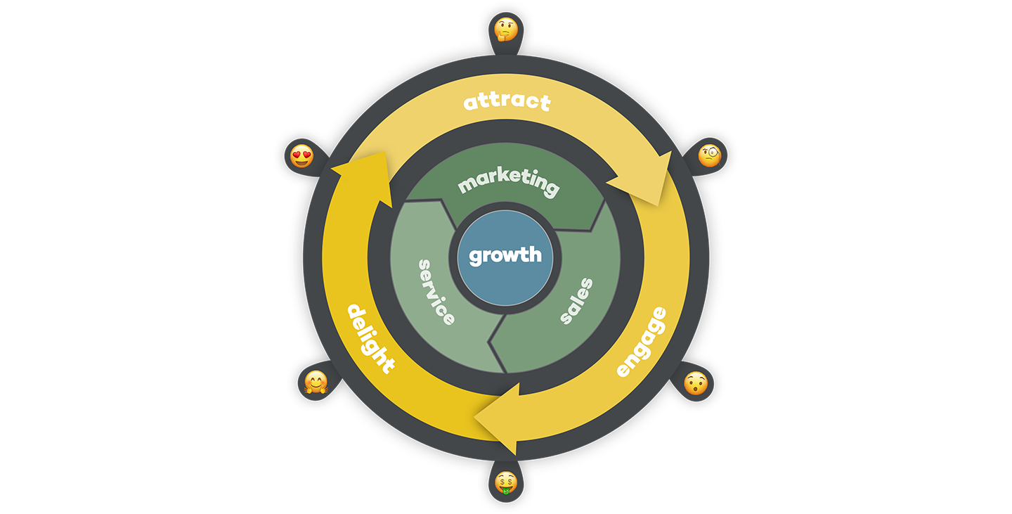 Inbound marketing strategie model met fases attract, engage & delight