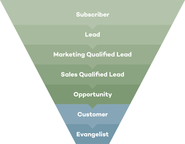 Inbound Marketing | Lifecycle Stage