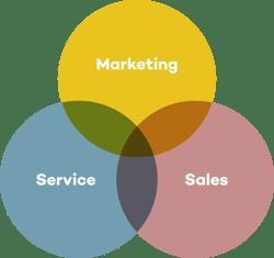 Marketing, sales, service