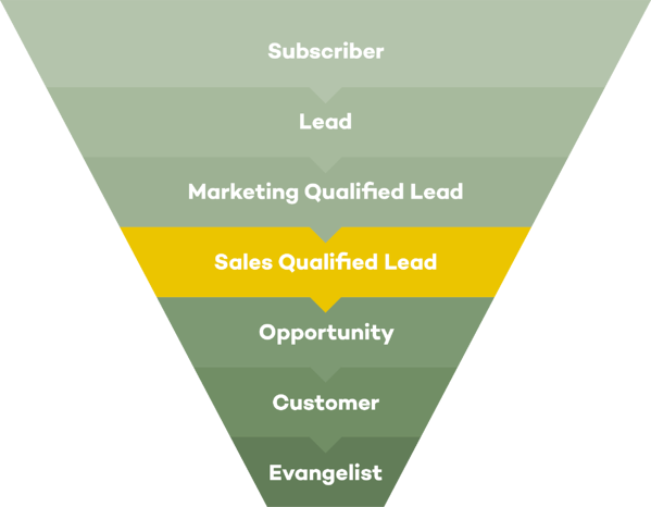 Visualisatie van een Sales Qualified Lead (SQL) in het inbound marketing proces