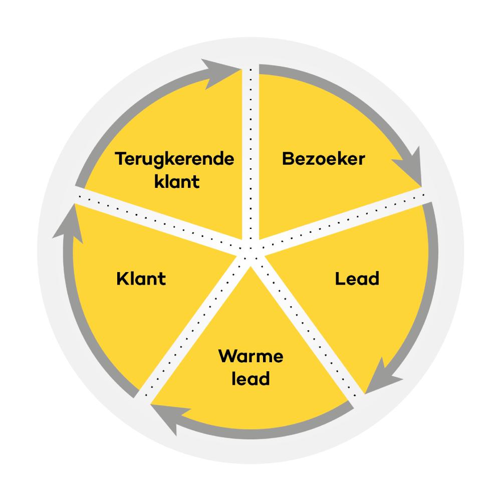 Sales cyclus model