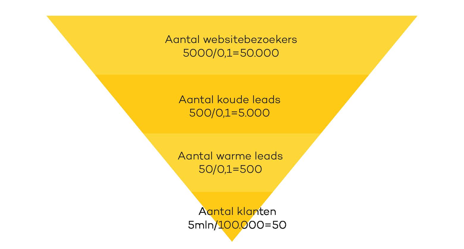 Visualisatie van Sales funnel voorbeeld