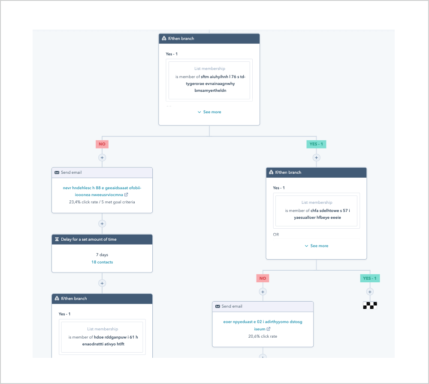 Voorbeeld lead nurturing workflow in HubSpot marketing automation